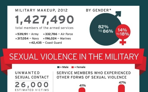 crop-525x679xnsvrc_infographic_sexual-violence-in-the-military_1_page_1.jpg.pagespeed.ic_.8W1CDLB9qP.jpg