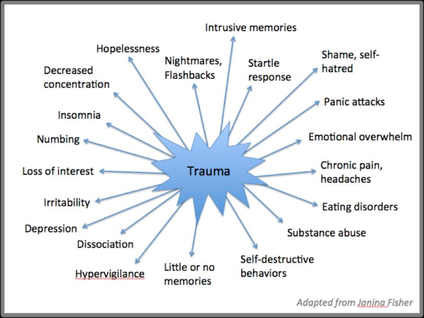 Trauma+Symptoms+Fisher